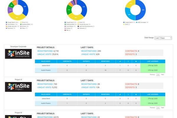 InSite Logic - Website Analytics Report